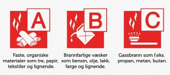 Brannklasser-ABC