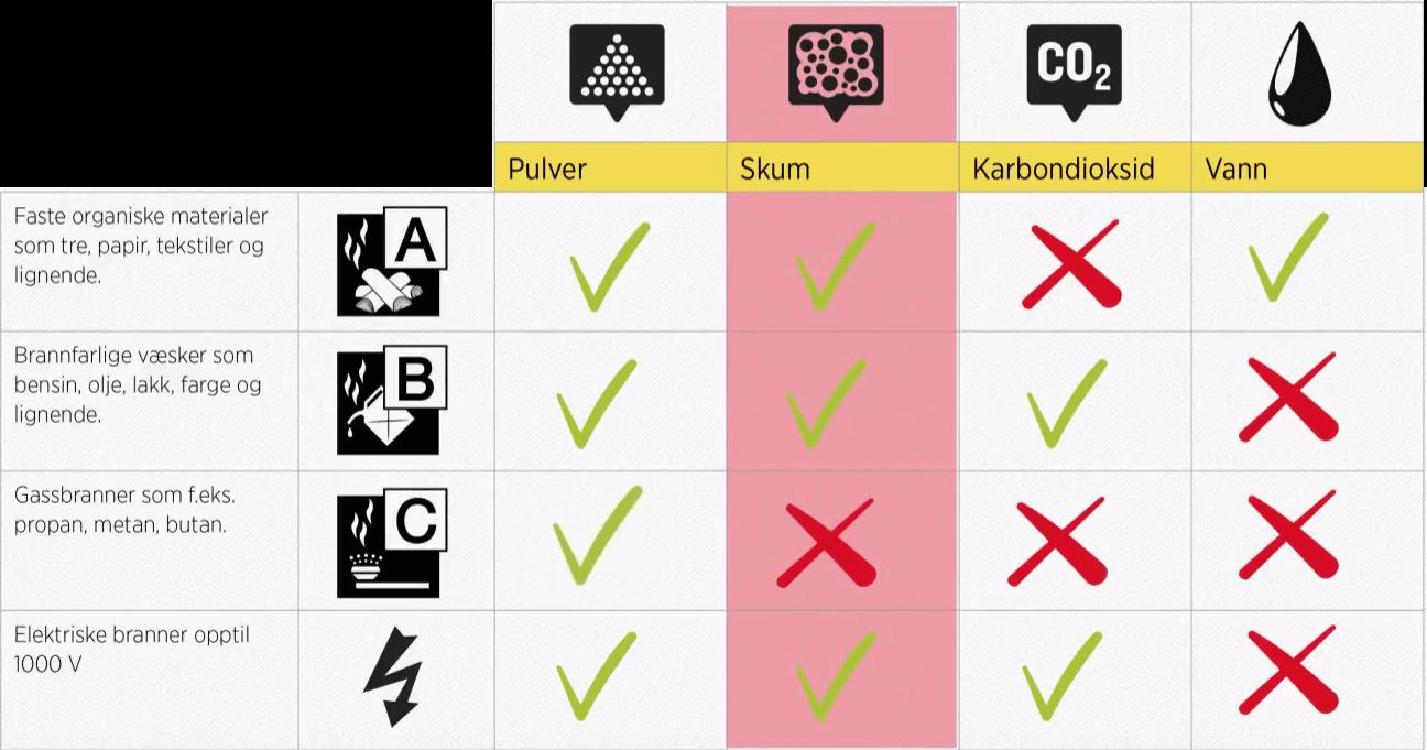 Oversikt bruksområder for pulver, skum, co2, vann