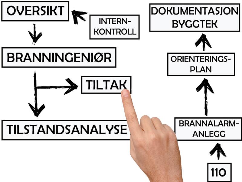 Diagram organisatoriske tiltak